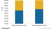 Week 9: BNSF Railway Lagged behind Rival UNP in Freight Growth