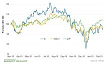Energy Transfer's Valuation, Target Price, and Yield