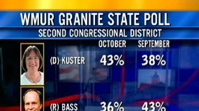 Poll Shows Major Shift In 2nd District