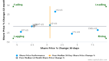 8×8, Inc. breached its 50 day moving average in a Bearish Manner : EGHT-US : October 17, 2017