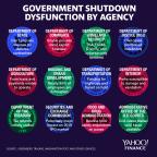 How government shutdown dysfunction is hitting key U.S. agencies