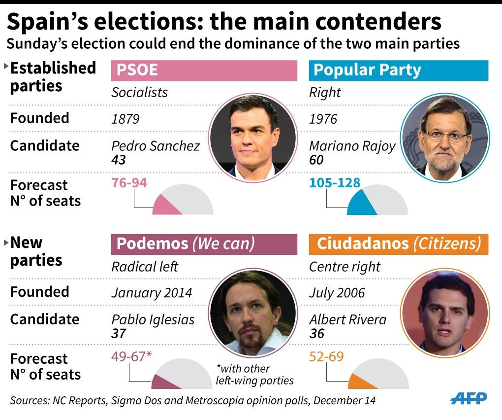 Details of the four main parties fighting for seats in this Sunday's Spanish legislative election with projections from the latest polls. 90 x 75 mm (AFP Photo/Esther Sanchez, Sabrina Blanchard, Jonathan Jacobsen)
