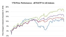 How Airline Stocks Have Fared This Year