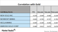 How Are Miners' Correlations Moving in May?
