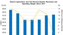 How Did Deere's Agriculture and Turf Segment Perform in Q2?