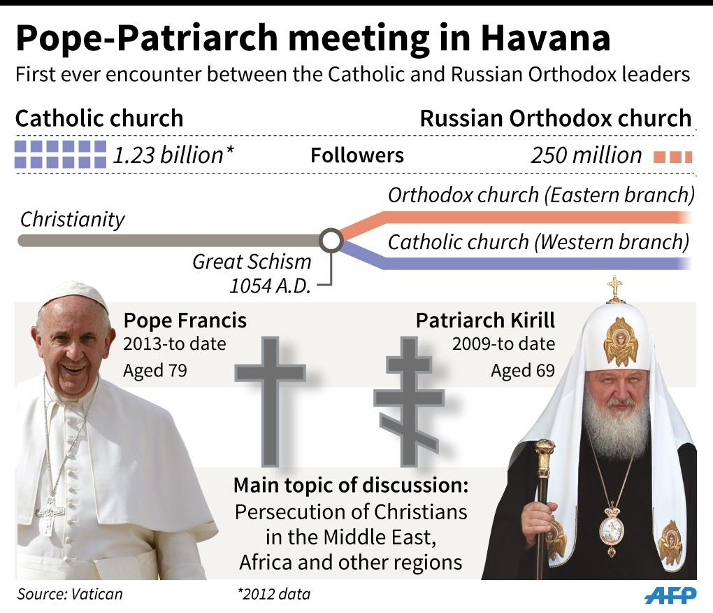 Comparison of the Catholic and Russian Orthodox churches, with photos of their leaders (AFP Photo/Gustavo IZUS)