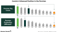 Concho Resources and RSP: Largest Drilling Program in the Permian?