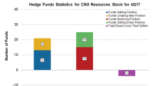 Are Hedge Funds Buying CNX Resources?