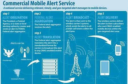 FEMA and National Weather Service launch Wireless Emergency Alert System