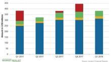 Analyzing Incyte's Revenue Stream in Q1 2018