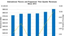 International Flavors and Fragrances Could See Record Q1 Revenues