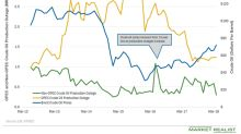Global Crude Oil Supply Outage: Near Six-Month Low