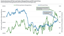 Hedge Funds' Net Long Positions in WTI Crude Oil Fell