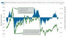 Oil: Futures Spread and Prices Are Diverging