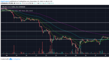 Litecoin set to buck bear market trend with breakout above $50