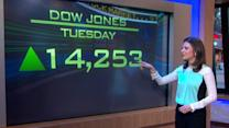 Dow Jones Industrial Average Hits a Record High