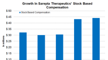A Look at Sarepta Therapeutics' Cash Flows