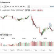 標普將澳洲信評展望下調為負面 澳幣兌美元急挫約0.5%
