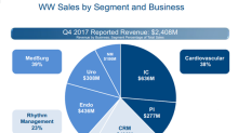 Boston Scientific's 4Q17 Sales Exceeded Analysts' Estimates