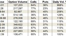 Tuesday's Vital Data: First Data Corp, Ford and IBM