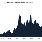 Bitcoin Trading Volumes Returned as Price Spiked Over $40K