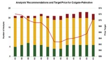 Colgate-Palmolive Stock: Analysts Are on the Sidelines