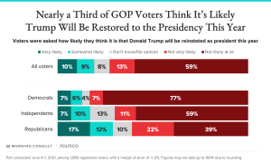 Almost a third of GOP voters believe Trump could be reinstated as president this year