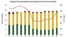 What PG's Target Price and Valuation Indicate