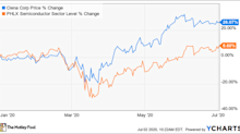 This Undervalued Tech Stock Is Crushing the Market, and It Isn't Done Yet