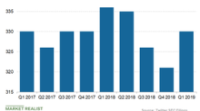 What Drove Twitter's Monthly Active User Growth in Q1 2019?