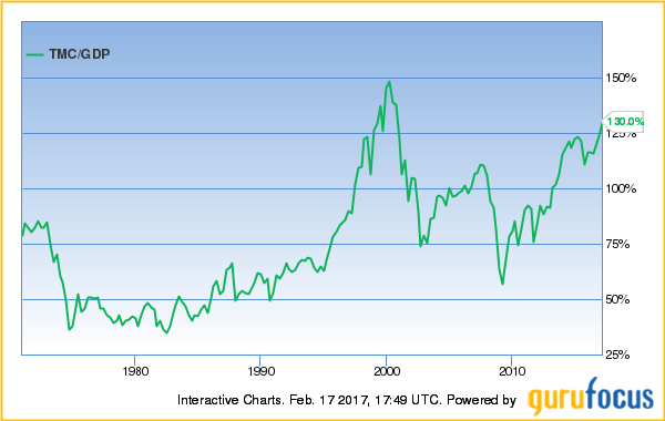 Historical Market Cap Yahoo Finance Gemini Center Fees Adorable Paypal Stock Quote