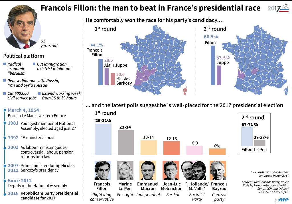 Graphic showing the recent surge in support in France for the conservative rightwing presidential candidate Francois Fillon and his chances of winning the 2017 election according to recent polls (AFP Photo/Jonathan JACOBSEN, kun tan)