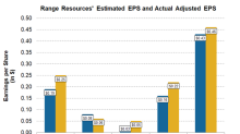 How Range Resources Did in 1Q18