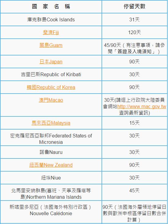最新!台灣常去國家免簽整理