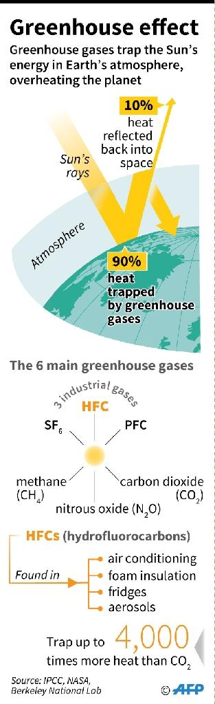 HFCs and the greenhouse effect (AFP Photo/)