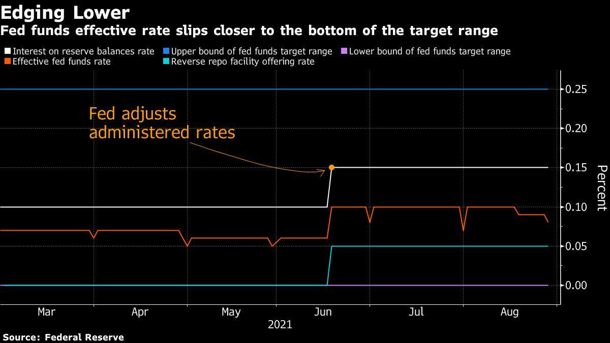 Están surgiendo grietas en el piso de la Fed a medida que se desliza la tasa objetivo clave