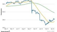 Analyzing PG&E's Chart Indicators and Short Interest