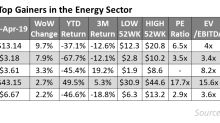Top Energy Gainers Last Week