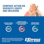 Survey: More than 2 in 3 Canadian Companies Have Taken Action on Diversity, Equity, and Inclusion