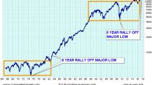 History Shows The S&P 500 Can Keep Going Up From Here (SPY)