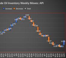 API: Supersized Crude Build Sends Oil Prices Down
