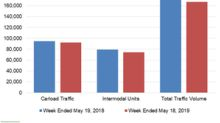 Analyzing Union Pacific's Rail Traffic Trend in Week 20