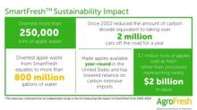AgroFresh Strengthens Commitment to Environmental Sustainability