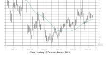 China Stock Sends Up Buy Signal