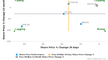 Zayo Group Holdings, Inc. breached its 50 day moving average in a Bearish Manner : ZAYO-US : November 8, 2017