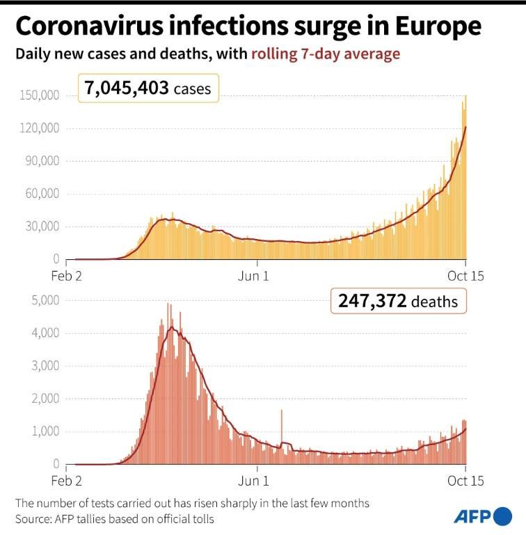 Coronavirus infections surge in Europe