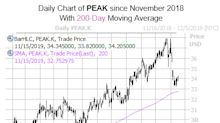 This REIT Could Hit New Highs in December
