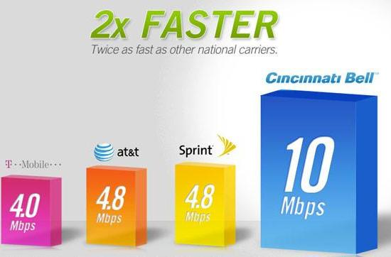 Cincinnati Bell rolls out HSPA+ service, speeds past other 4G competition