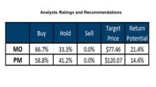 What Analysts Are Recommending for Philip Morris and Altria