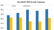 PFE or AZN: Comparing Their Earnings Growth in 2019